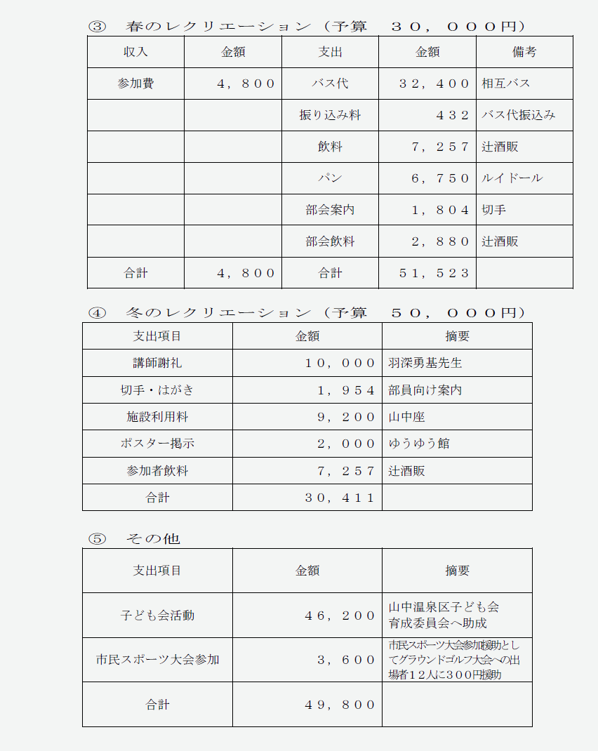 決算資料:文化スポーツ部3