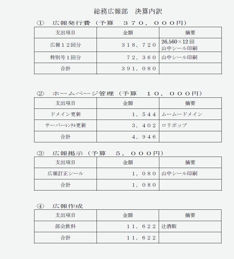 決算資料:総務広報部