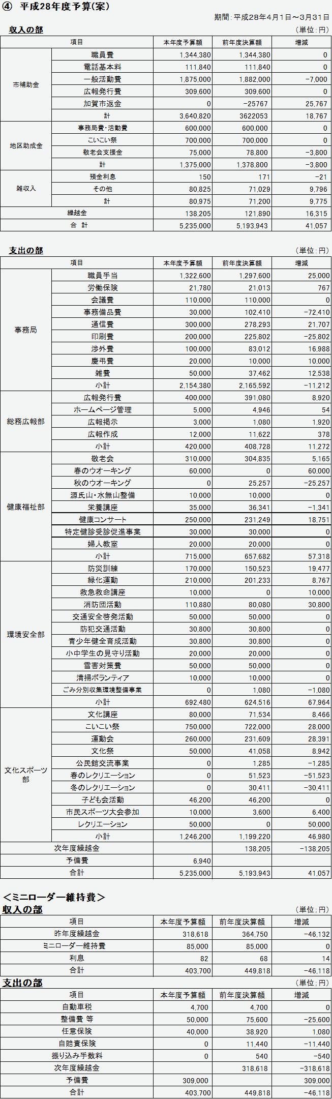 ④H28年度予算.png